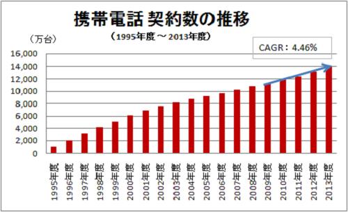 携帯電話の契約総数